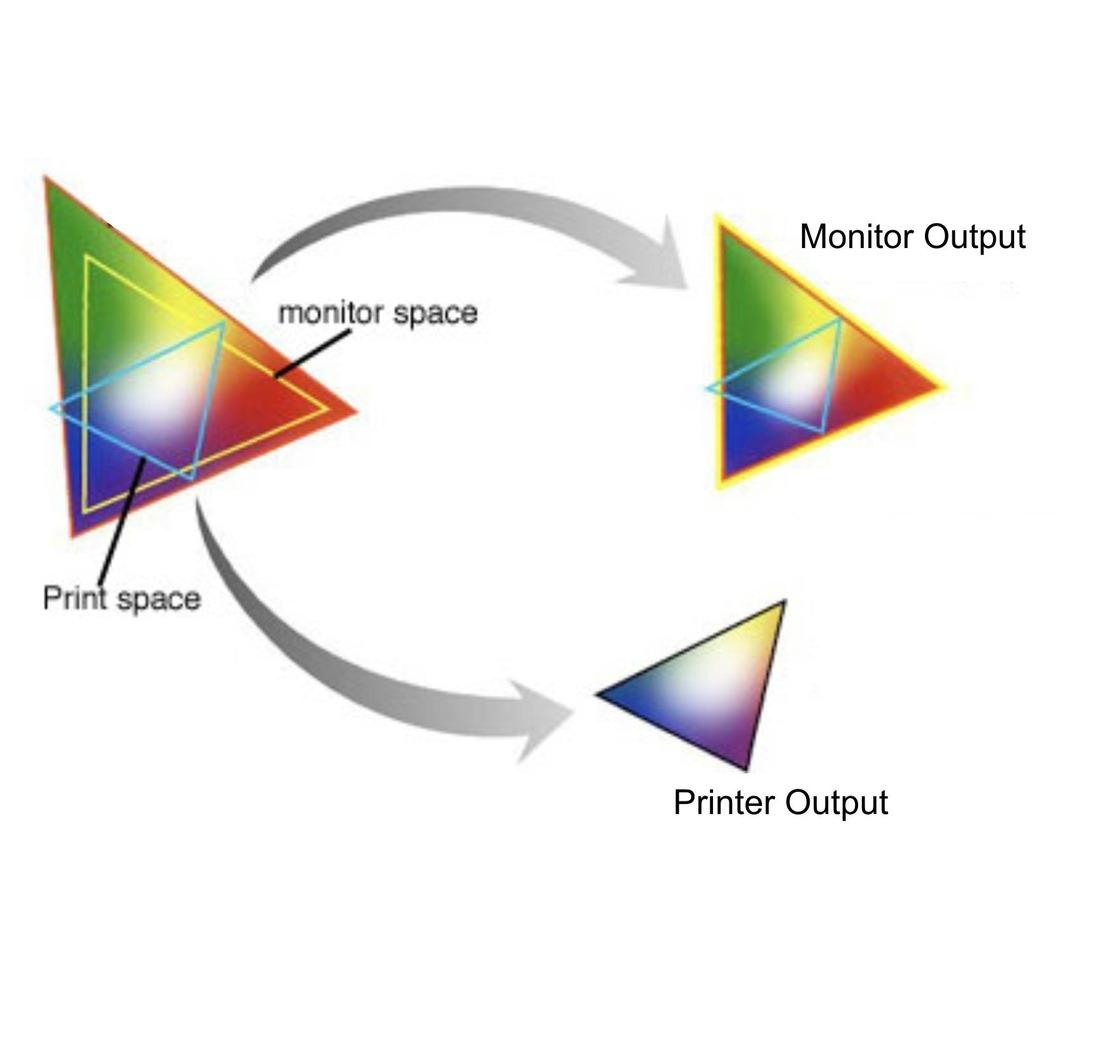 Diferencias entre los espacios de color del monitor y la impresora