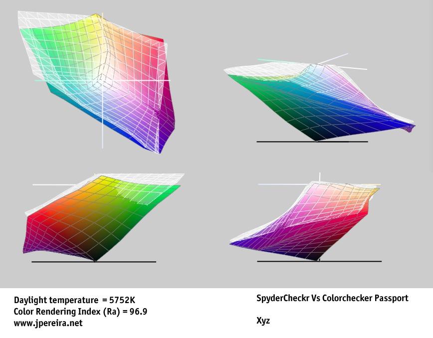Diferentes perfiles de color ICC